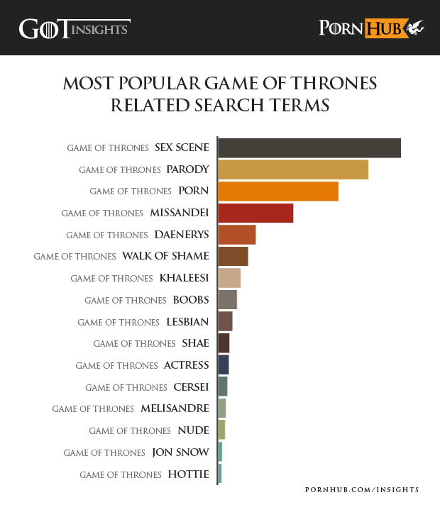 pornhub-insights-game-of-thrones-combined-searches1