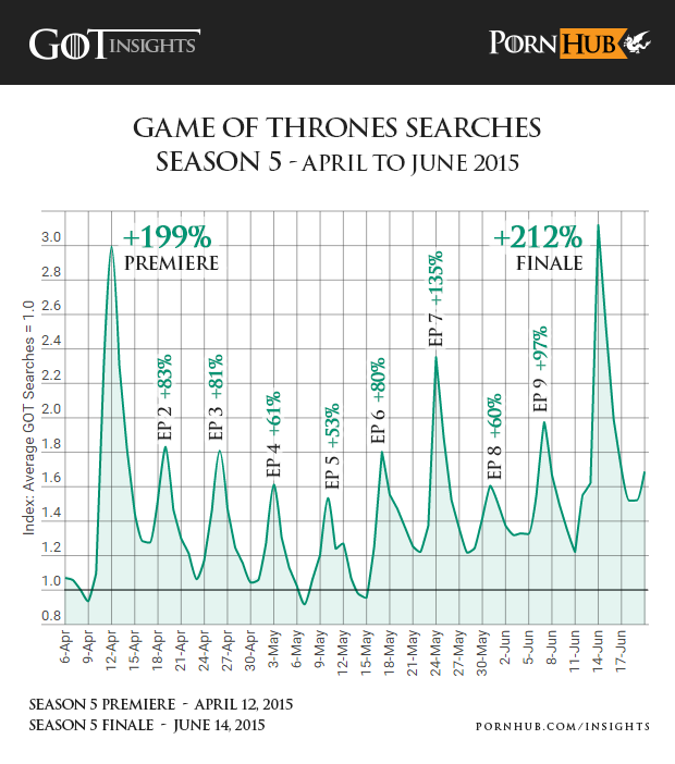pornhub-insights-game-of-thrones-season-5-searches
